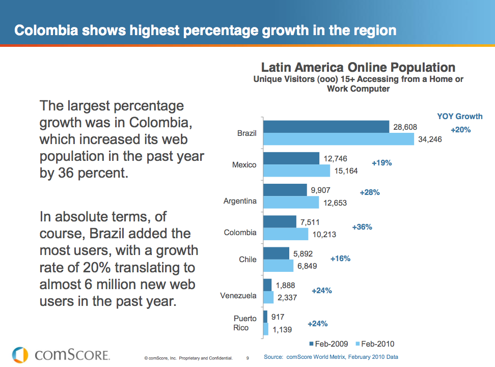 Colombia's Internet Usage Tops the List | Eyes On Colombia